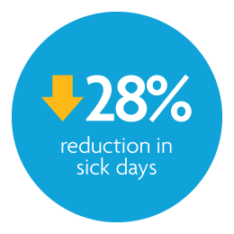 twenty-eight percent reduction in sick days