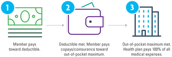 Understanding Deductibles & Out-of-Pocket Maximums ...